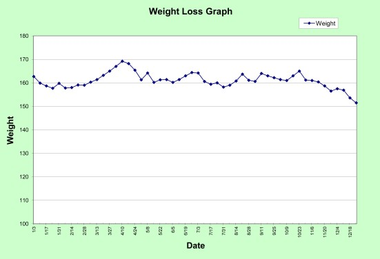 Progress Graph 2012