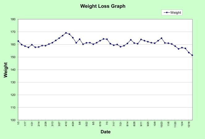 Progress Graph 2012