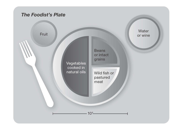 Foodist-Plate