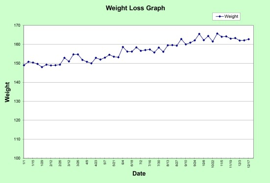 Progress Graph 2013