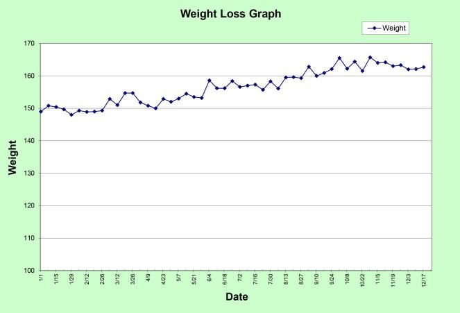 Progress Graph 2013