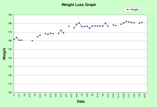 Progress Graph 2014