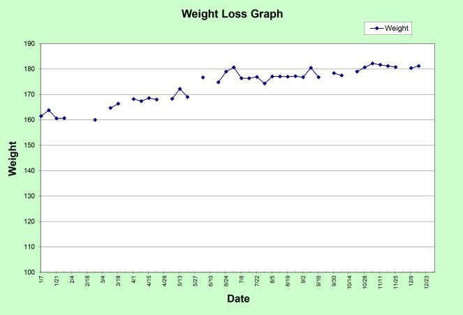 Progress Graph 2014