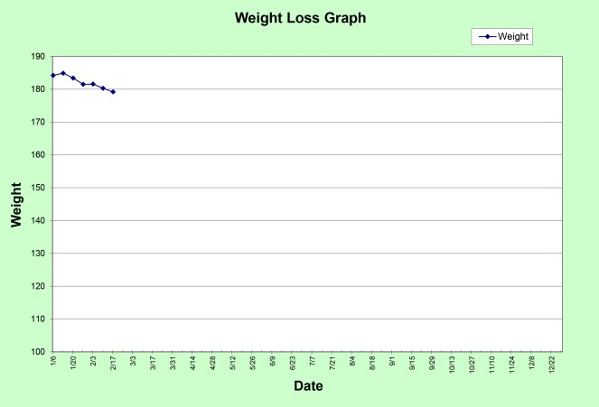 Progress Graph 2015