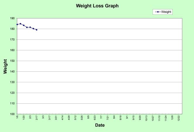 Progress Graph 2015